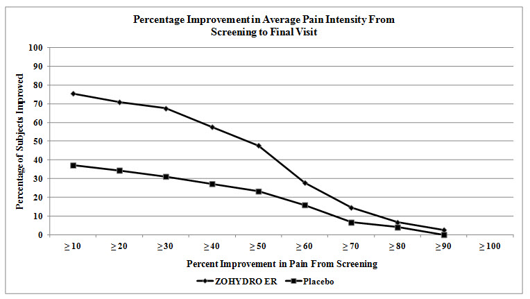 Percentage Improvement in Average Pain Intensity From Screening to Final Visit