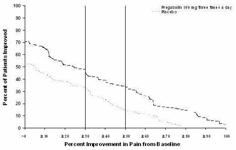 Figure 2: Patients Achieving Various Levels of Pain Relief – Study DPN 2
