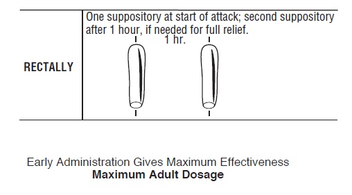 Maximum Adult Dosage: One suppository at start of attack; second suppository after 1 hour, if needed for full relief. Early administration gives maximum effectiveness.