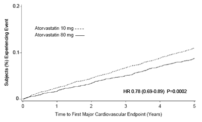 Figure 3. Effect of Atorvastatin Calcium 80 mg/day vs. 10 mg/day on Time to Occurrence of Major Cardiovascular Events (TNT)