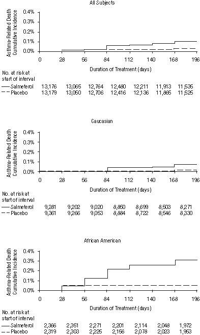 Figure 1. Cumulative Incidence of Asthma-Related Deaths in the 28-Week Salmeterol Multi-center Asthma Research Trial (SMART), by Duration of Treatment