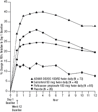 Figure 4. Percent Change in Serial 12-hour FEV1 in Patients With Asthma Previously Using Either Inhaled Corticosteroids or Salmeterol (Study 1)