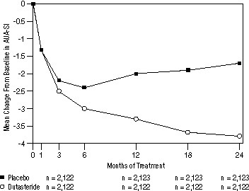 Figure 1. AUA-SI Score* Change from Baseline (Randomized, Double-Blind, Placebo-Controlled Studies Pooled)
