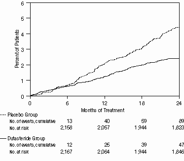 Figure 3. Percent of Subjects Having Surgery for Benign Prostatic Hyperplasia Over a 24-Month Period (Randomized, Double-Blind, Placebo-Controlled Studies Pooled)