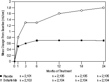 Figure 5. Qmax Change from Baseline (Randomized, Double-Blind, Placebo-Controlled Studies Pooled)