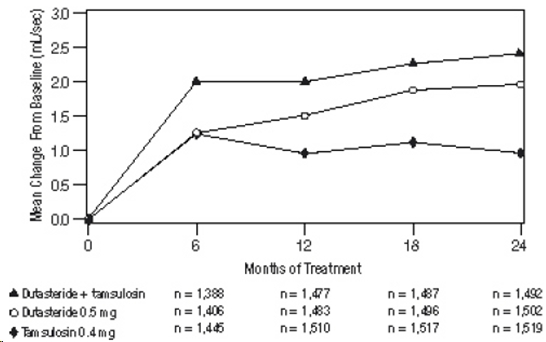 Figure 7. Q-max Change Ffrom Baseline Over a 24-Month Period (Randomized, Double-Blind, Parallel Group Study [CombAT Study])