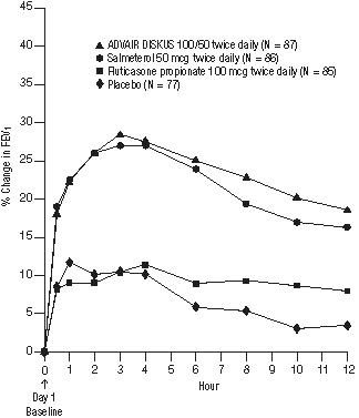 Figure 3. Percent Change in Serial 12-hour FEV1 in Patients With Asthma Previously Using Either Inhaled Corticosteroids or Salmeterol (Study 1)