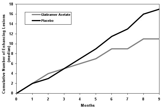 Figure 2: Median Cumulative Number of Gd-Enhancing Lesions