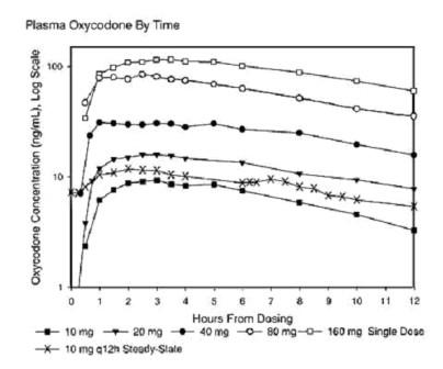 Oxycodone Hydrochloride 80 Mg Breastfeeding