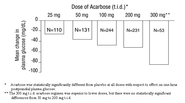 Dose of Acarbose (t.i.d.) vs. Mean Change in plasma glucose (mg/dL)