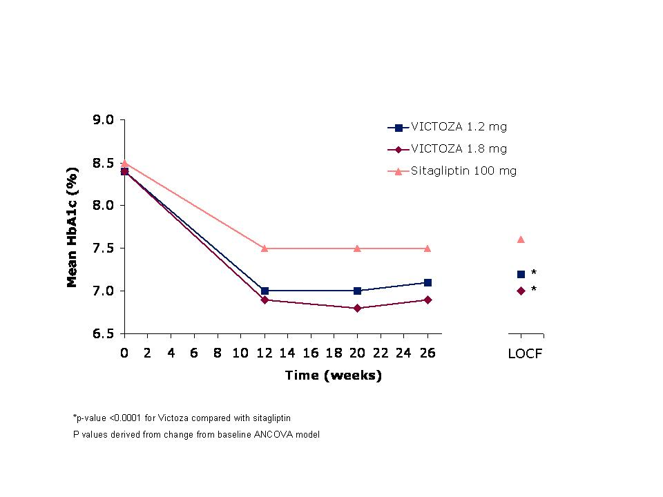 Figure 4 Mean HbA1c for patients who completed the 26-week trial and for the Last Observation Carried Forward (LOCF, intent-to-treat) data at Week 26