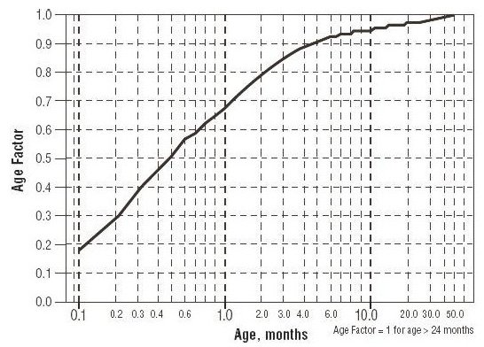 Age Factor Chart