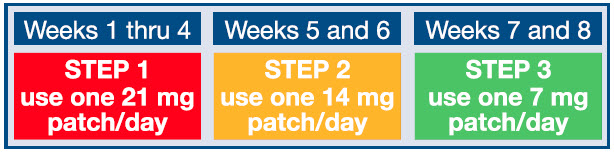 Equaline Nicotine Transdermal System Step 1 | Nicotine Patch, Extended Release and breastfeeding