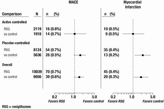Figure 1. Forest Plot of Odds Ratios (95% Confidence Intervals) for MACE and Myocardial Infarction in the Meta-Analysis of 52 Clinical Trials