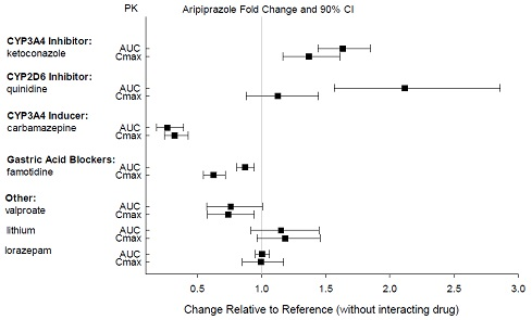 Effects of other drugs on aripiprazole