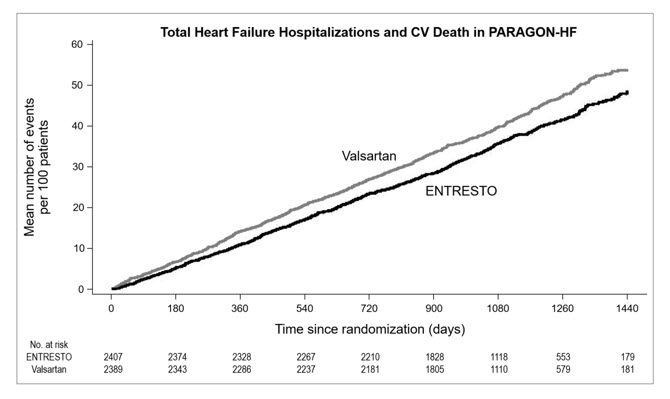 Figure 5: Mean Number of Events Over Time for the Primary Composite Endpoint of Total HF Hospitalizations and CV Death