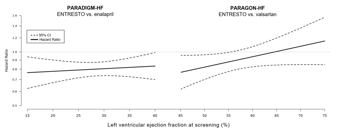 Figure 7: Treatment Effect for the Composite Endpoint of Time to First HF Hospitalization or CV Death by LVEF in PARADIGM-HF and PARAGON-HF