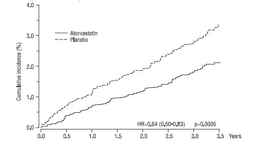 Figure 1: Effect of Atorvastatin Calcium 10 mg/day on Cumulative Incidence of Non-Fatal Myocardial Infarction or Coronary Heart Disease Death (in ASCOT-LLA)