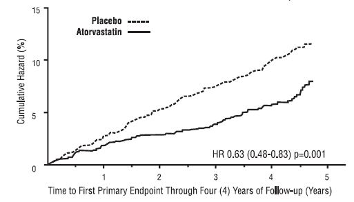 Figure 2: Effect of Atorvastatin Calcium 10 mg/day on Time to Occurrence of Major Cardiovascular Event (myocardial infarction, acute CHD death, unstable angina, coronary revascularization, or stroke)