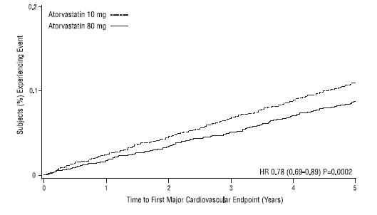Figure 3: Effect of Atorvastatin Calcium 80 mg/day vs. 10 mg/day on Time to Occurrence of Major Cardiovascular Events (TNT)