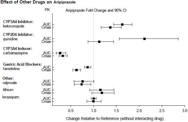 Figure 1: The effects of other drugs on aripiprazole phamacokenetics