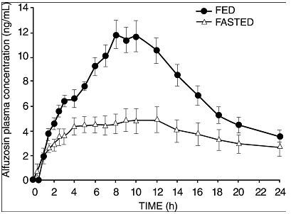 Figure 1: Mean (SEM) Alfuzosin Plasma Concentration-Time Profiles After a Single Administration of Alfuzosin Hydrochloride Extended-Release Tablets 10 mg to Eight Healthy Middle-Aged Male Volunteers in Fed and Fasted States