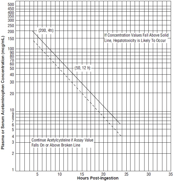 Figure 1. Rumack-Matthew Nomogram for Estimating Potential for Hepatotoxicity for Acetaminophen Posioning – Plasma or Serum Acetaminophen Concentration versus Time (hours) Post-acetaminophen Ingestion