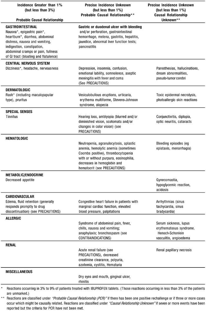 ADVERSE REACTIONS table