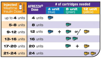 Figure 1 Mealtime AFREZZA Starting Dose Conversion Table