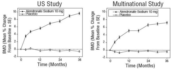 Figure 3:  Figure 3: Osteoporosis Treatment Studies in Postmenopausal Women Time Course of Effect of Alendronate 10 mg/day Versus Placebo: Lumbar spine BMD Percent Change From Baseline