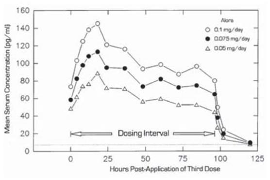 Figure 1 Mean Steady-State Estradiol Serum Concentration During the Third Twice Weekly Dose of Alora 0.1 mg/day, Alora 0.075 mg/day, and Alora 0.05 mg/day in 20 Postmenopausal Women.