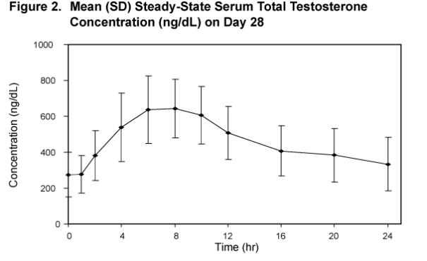Figure 2. Mean (SD) Steady-State Serum Total Testosterone Concentration (ng/dL) on Day 28