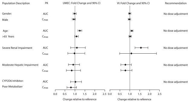 Figure 1. Impact of Intrinsic Factors on the Pharmacokinetics (PK) of Umeclidinium (UMEC) and Vilanterol (VI)