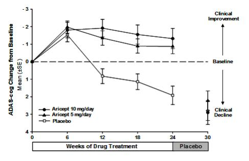 Figure 1. Time-course of the Change from Baseline in ADAS-cog Score for Patients Completing 24 Weeks of Treatment.
