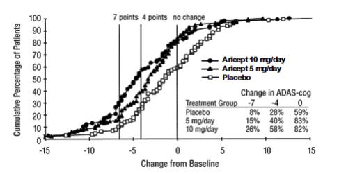 Figure 2. Cumulative Percentage of Patients Completing 24 Weeks of Double-blind Treatment with Specified Changes from Baseline ADAS cog Scores. The Percentages of Randomized Patients who Completed the Study were: Placebo 80%, 5 mg/day 85%, and 10 mg/day 68%.