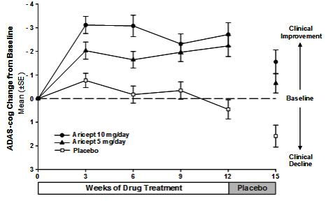 Figure 4. Time-course of the Change from Baseline in ADAS-cog Score for Patients Completing the 15-week Study.