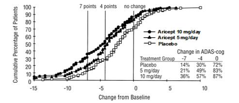 Figure 5. Cumulative Percentage of Patients with Specified Changes from Baseline ADAS-cog Scores. The Percentages of Randomized Patients Within Each Treatment Group Who Completed the Study Were: Placebo 93%, 5 mg/day 90%, and 10 mg/day 82%.