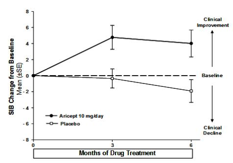 Figure 7. Time Course of the Change from Baseline in SIB Score for Patients Completing 6 Months of Treatment.