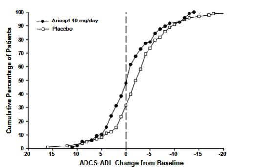 Figure 10. Cumulative Percentage of Patients Completing 6 Months of  Double-blind Treatment with Particular Changes from Baseline in ADCS-ADL-Severe Scores.