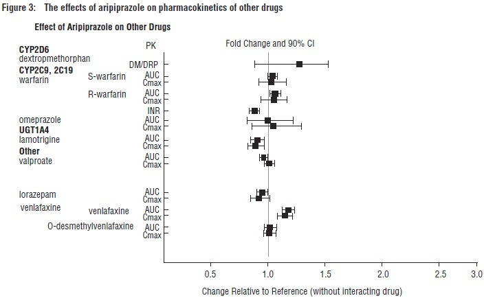 Figure3: The effects of aripiprazole on pharmacokinetics of other drugs