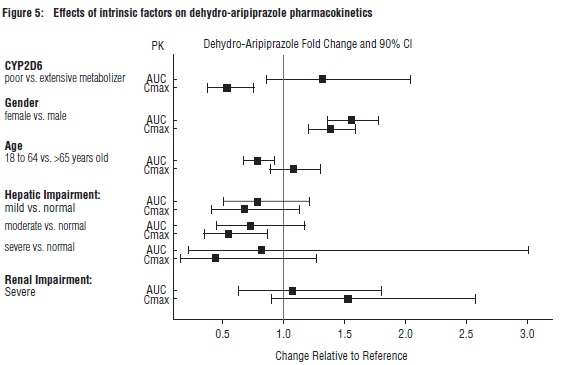 Figure 5: Effects of intrinsic factors on dehydro-aripiprazole pharmacokinetics