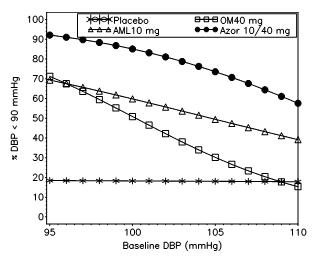 Figure 2: Probability of Achieving Diastolic Blood Pressure (DBP) < 90 mmHg at Week 8 With LOCF