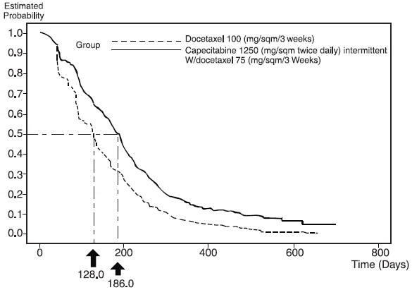 Figure 4 Kaplan-Meier Estimates for Time to Disease Progression Capecitabine and Docetaxel vs Docetaxel