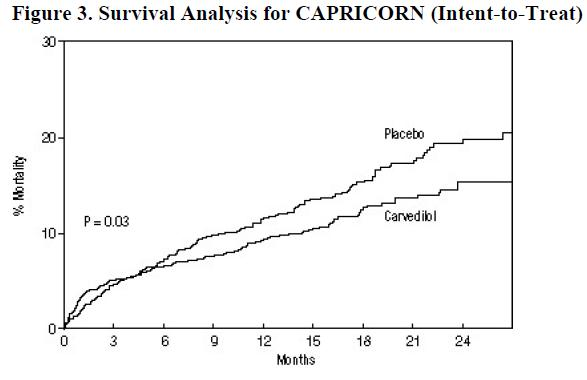 Figure 3. Survival Analysis for CAPRICORN (Intent-to-Treat)