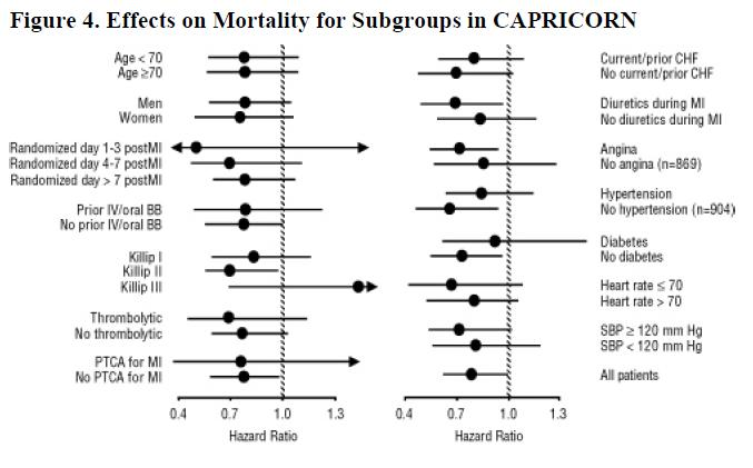 Figure 4. Effects on Mortality for Subgroups in CAPRICORN
