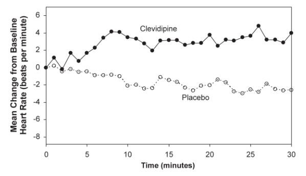 Figure 3.  Mean change in heart rate (bpm) during 30-minute infusion, ESCAPE-1 (preoperative)