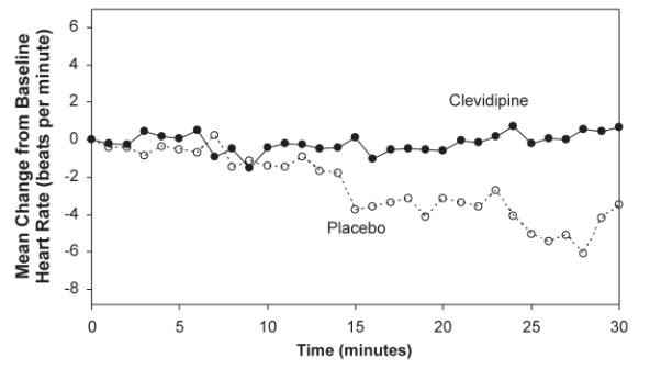 Figure 4.  Mean change in heart rate (bpm) during 30-minute infusion, ESCAPE-2 (postoperative)