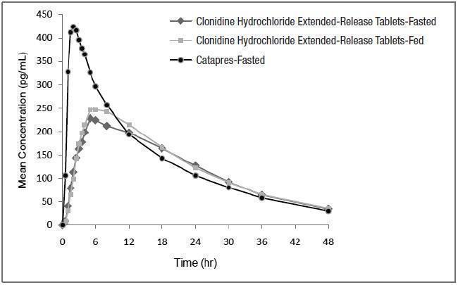 Figure 1 Mean Clonidine Concentration- Time Profiles after Single Dose Administration