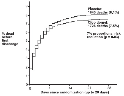 Figure 4: Cumulative Event Rates for Death in the COMMIT Study