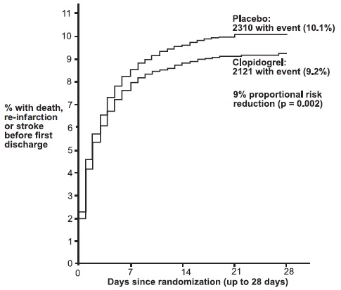 Figure 5: Cumulative Event Rates for the Combined Endpoint Re-Infarction, Stroke or Death in the COMMIT Study
